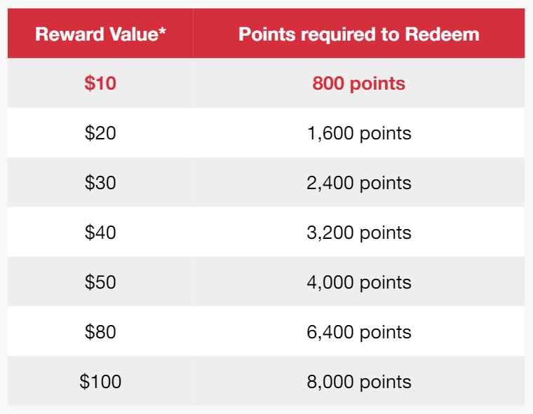 Rewards Value Table
